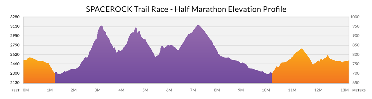 Half Marathon Elevation
